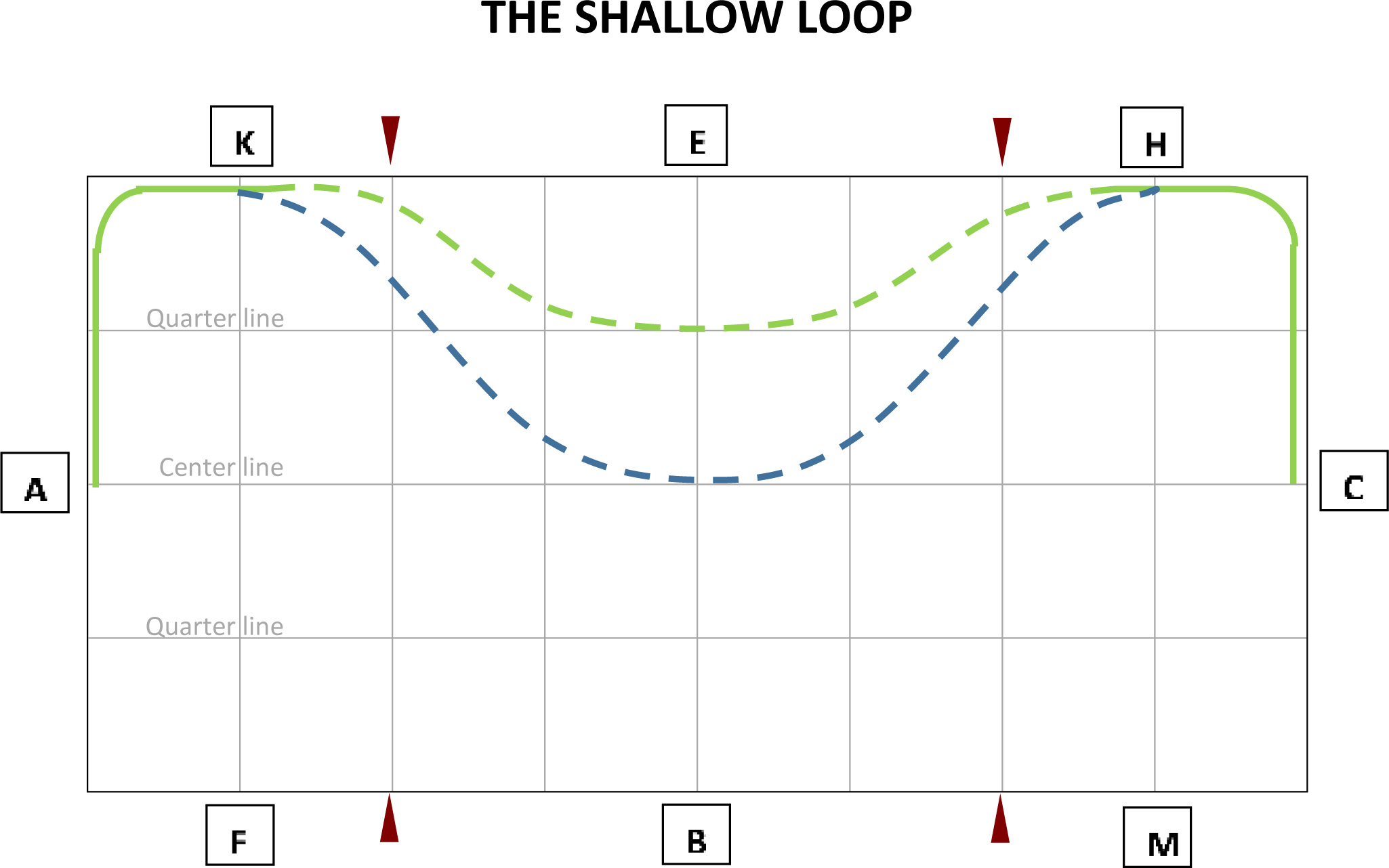 The Shallow Loop Exercise